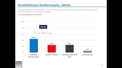 Δημοσκόπηση MRB: Διατηρεί τη διψήφια διαφορά η ΝΔ έναντι του ΣΥΡΙΖΑ -Οι Έλληνες φοβούνται θερμό επεισόδιο με την Τουρκία - Φωτογραφία 3
