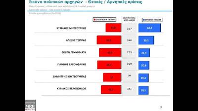 Δημοσκόπηση MRB: Διατηρεί τη διψήφια διαφορά η ΝΔ έναντι του ΣΥΡΙΖΑ -Οι Έλληνες φοβούνται θερμό επεισόδιο με την Τουρκία - Φωτογραφία 4