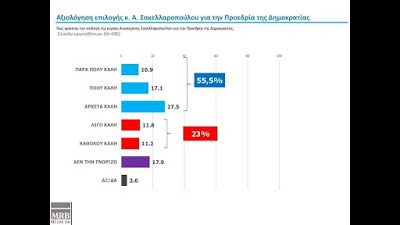 Δημοσκόπηση MRB: Διατηρεί τη διψήφια διαφορά η ΝΔ έναντι του ΣΥΡΙΖΑ -Οι Έλληνες φοβούνται θερμό επεισόδιο με την Τουρκία - Φωτογραφία 6