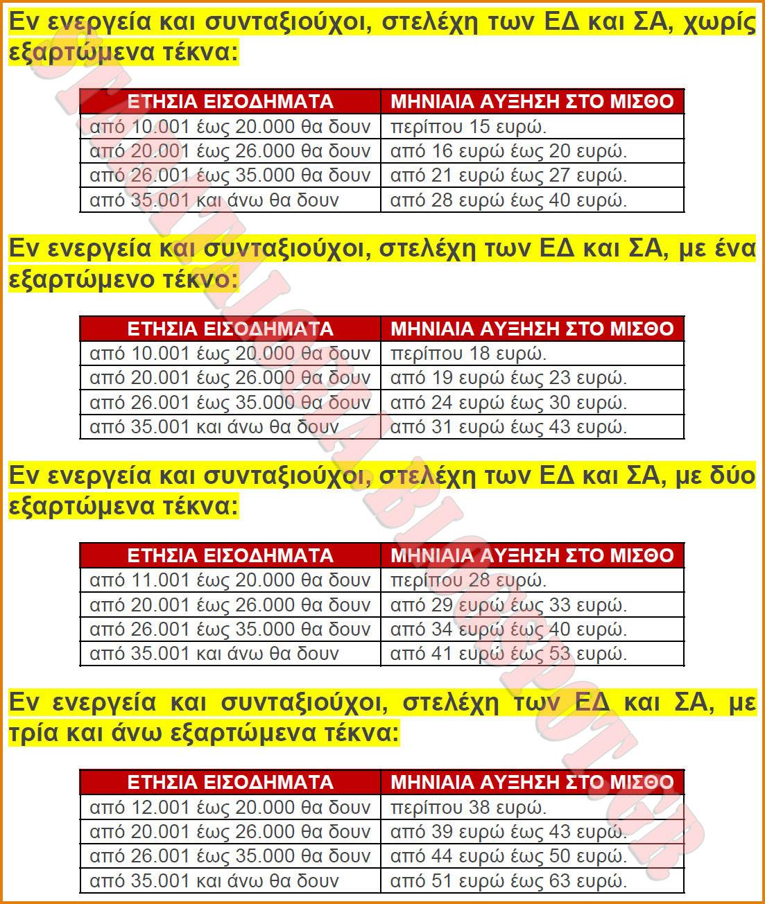 Δείτε Πίνακες με αυξήσεις που έρχονται σε μισθούς-συντάξεις στελεχών ΕΔ-ΣΑ - Φωτογραφία 2