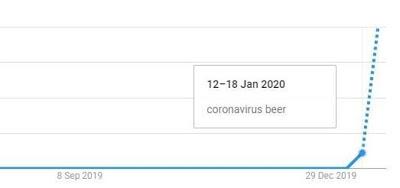 Φρενίτιδα στο διαδίκτυο: Nομίζουν πως ο κοροναϊός μεταδίδεται από την μπύρα Corona - Φωτογραφία 2