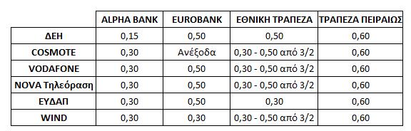 Πόσο μας χρεώνουν οι τράπεζες για πληρωμές λογαριασμών μέσω e-banking (ΠΙΝΑΚΑΣ) - Φωτογραφία 2