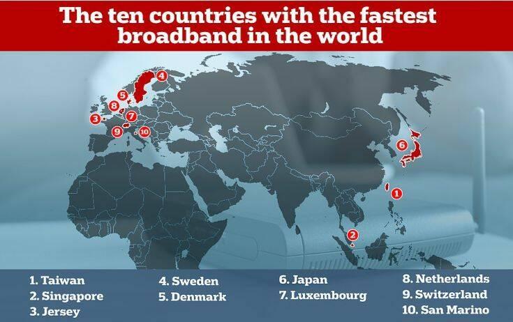 Ταχύτητες ίντερνετ: Η θέση της Ελλάδας στην παγκόσμια κατάταξη – Χαοτική η απόσταση με την πρώτη Ταϊβάν - Φωτογραφία 2