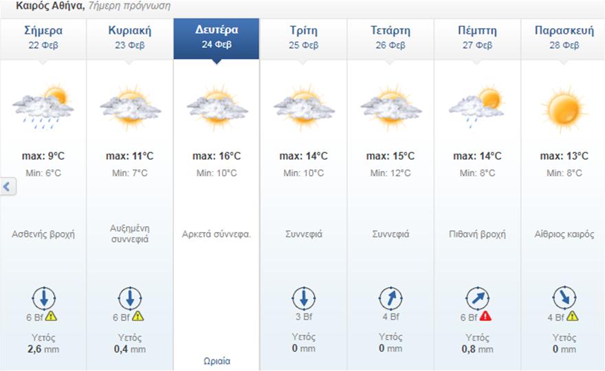 «Βουτιά» της θερμοκρασίας - Έρχονται βροχές και χιόνια στην Αττική - Φωτογραφία 2
