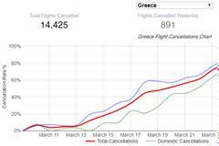 COVID-19: Η Ελλάδα έκλεισε και τις αεροπορικές συνδέσεις την ώρα που έπρεπε!