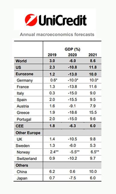 Πρόβλεψη για οικονομική κατάρρευση. Η ύφεση θα φτάσει το 20% στην Ελλάδα - Φωτογραφία 2