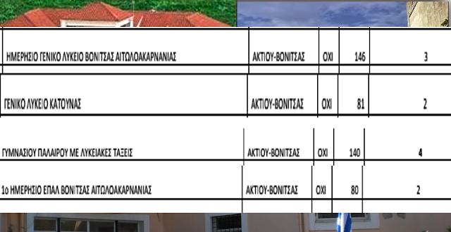 Δωρεά 11 υπολογιστών στα Λύκεια του Δήμου ΑΚΤΙΟΥ ΒΟΝΙΤΣΑΣ - Φωτογραφία 2