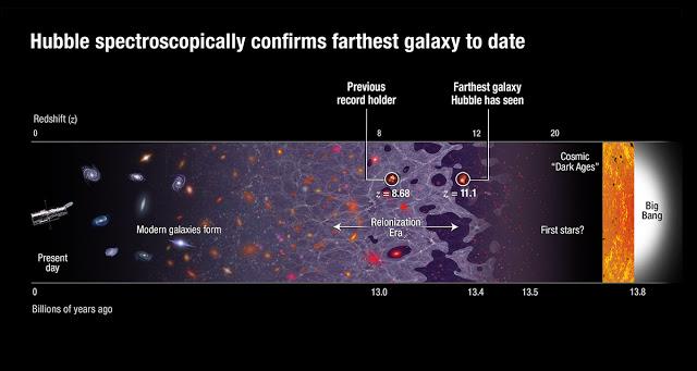Η ιστορία του πρωτογαλαξία GN-z11.1 - Φωτογραφία 1