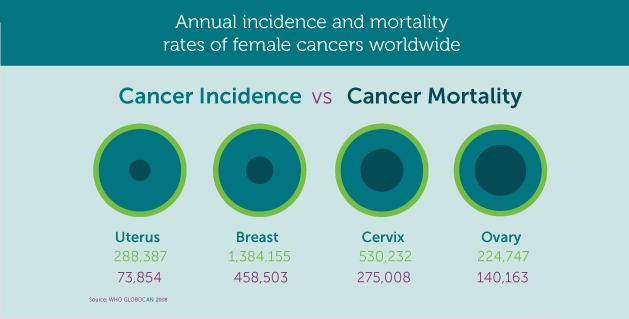 Ο καρκίνος των ωοθηκών προκαλεί πόνο, πρήξιμο χαμηλά στην κοιλιά, αίσθημα φουσκώματος, αύξηση βάρους, κούραση - Φωτογραφία 3