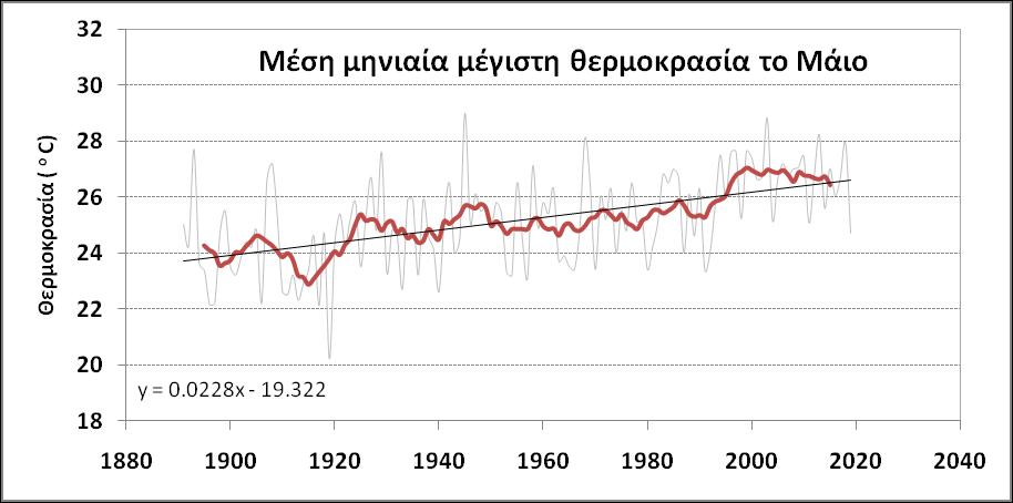 Οι θερμοκρασίες τον Μάιο στην Αθήνα από τον 19ο αιώνα μέχρι σήμερα και ο πρόωρος καύσωνας του 2020 - Φωτογραφία 2