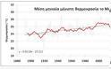 Οι θερμοκρασίες τον Μάιο στην Αθήνα από τον 19ο αιώνα μέχρι σήμερα και ο πρόωρος καύσωνας του 2020