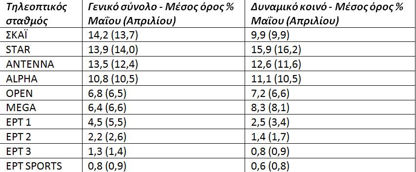 Δείτε τα νούμερα τηλεθέασης των καναλιών για τον Μάιο... - Φωτογραφία 2