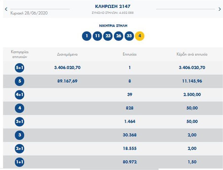 Ένας υπερτυχερός στο Τζόκερ κέρδισε 3,4 εκατ. ευρώ - Δείτε τους τυχερούς αριθμούς - Φωτογραφία 2