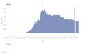 Ηρθε το δεύτερο κύμα κορωνοϊού; Συναγερμός στην Ευρώπη για την απότομη αύξηση κρουσμάτων -Τα ανησυχητικά διαγράμματα - Φωτογραφία 2