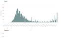 Ηρθε το δεύτερο κύμα κορωνοϊού; Συναγερμός στην Ευρώπη για την απότομη αύξηση κρουσμάτων -Τα ανησυχητικά διαγράμματα - Φωτογραφία 3
