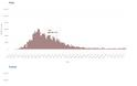 Ηρθε το δεύτερο κύμα κορωνοϊού; Συναγερμός στην Ευρώπη για την απότομη αύξηση κρουσμάτων -Τα ανησυχητικά διαγράμματα - Φωτογραφία 5