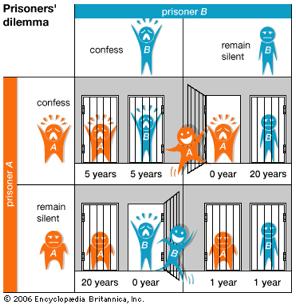 Θεωρία παιγνίων, το δίλημμα του φυλακισμένου και πώς εφαρμόζεται καθημερινά; - Φωτογραφία 4