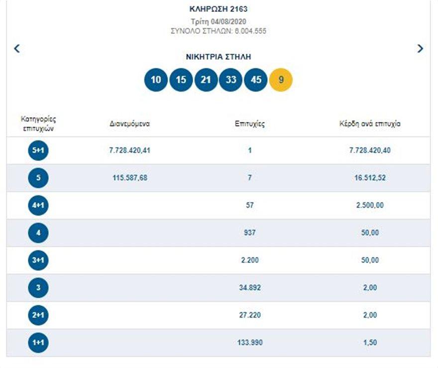 Τζόκερ: Ένας υπερτυχερός κερδίζει 7,72 εκατ. ευρώ - - Φωτογραφία 2