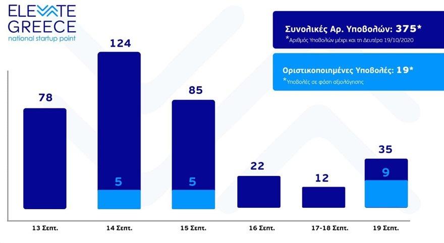 «ElevateGreece»: 394 νεοφυείς επιχειρήσεις αιτήθηκαν να εγγραφούν στο μητρώο - Φωτογραφία 2