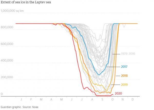 Ο Αρκτικός Ωκεανός έχει αργήσει να παγώσει φέτος. Ποιες οι συνέπειες; - Φωτογραφία 2