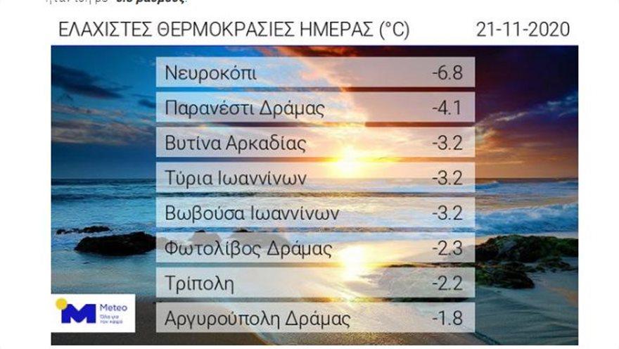 Παγετός στα ορεινά της χώρας - Πού η θερμοκρασία «άγγιξε» τους -7 βαθμούς - Φωτογραφία 2