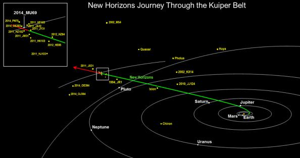 Πόσο μακριά έχει ταξιδέψει το διαστημικό σκάφος New Horizons,; - Φωτογραφία 1