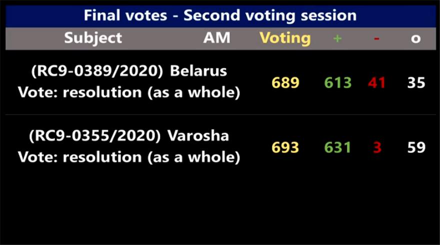 To Ευρωπαϊκό Κοινοβούλιο καταδικάζει με 631 ψήφους την Τουρκία για τα Βαρώσια - Φωτογραφία 2