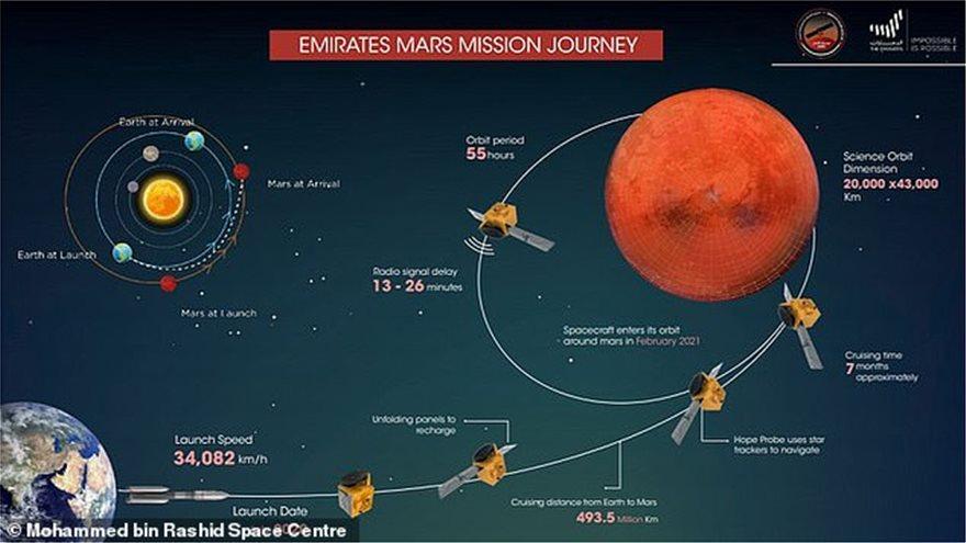 «Εισβολή» στον Άρη: Τρία διαστημόπλοια θα «σαρώσουν» τον «κόκκινο πλανήτη» για μελέτες και εξωγήινη ζωή - Φωτογραφία 2