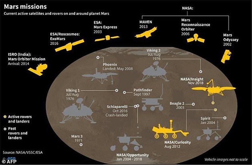 «Εισβολή» στον Άρη: Τρία διαστημόπλοια θα «σαρώσουν» τον «κόκκινο πλανήτη» για μελέτες και εξωγήινη ζωή - Φωτογραφία 3