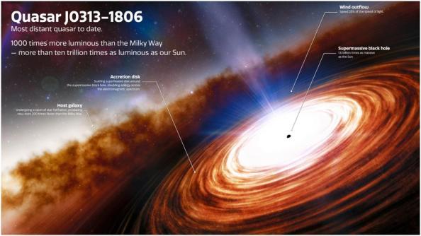 Ανακαλύφθηκε το πιο μακρινό quasar στο Σύμπαν - Φωτογραφία 1