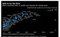 Ο χάρτης της τηλεργασίας: Οι πλούσιες χώρες ευνοούνται - Φωτογραφία 2