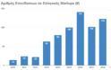 Kεφάλαια που «σήκωσαν» τα ελληνικά startups την τελευταία δεκαετία - Φωτογραφία 3