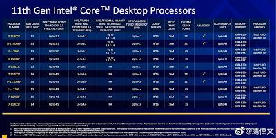 Η Intel ισχυρίζεται ότι οι i9 και i7 Rocket Lake υπερτερούν του Ryzen 9 5900X - Φωτογραφία 1