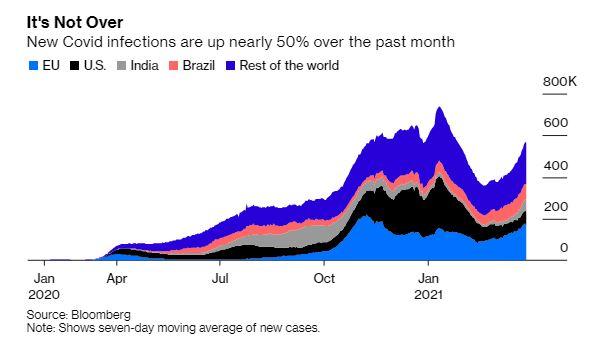 Φόβοι για 4ο κύμα κορωνοϊού - Οι μολύνσεις παγκοσμίως αυξήθηκαν 47% τον Μάρτιο - Φωτογραφία 1