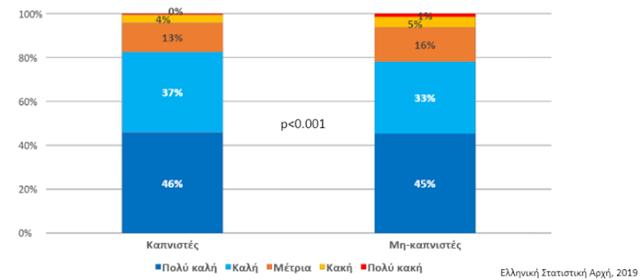 Θεαματική η μείωση του καπνίσματος στην Ελλάδα - Φωτογραφία 10