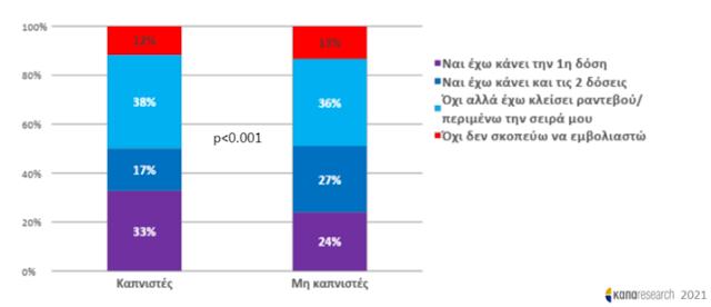 Θεαματική η μείωση του καπνίσματος στην Ελλάδα - Φωτογραφία 13