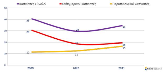 Θεαματική η μείωση του καπνίσματος στην Ελλάδα - Φωτογραφία 3