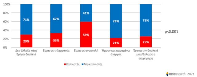 Θεαματική η μείωση του καπνίσματος στην Ελλάδα - Φωτογραφία 4