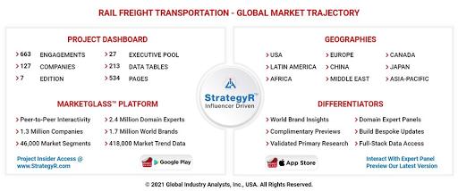 Η παγκόσμια αγορά σιδηροδρομικών εμπορευματικών μεταφορών θα φτάσει τα 205,3 δισεκατομμύρια δολάρια έως το 2026. - Φωτογραφία 1