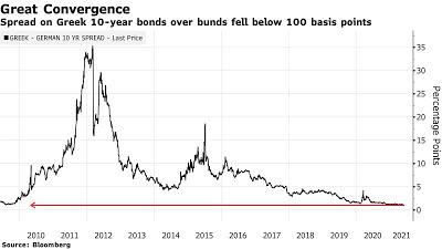 Bloomberg: Ρεκόρ ζήτησης από τους επενδυτές για τα ελληνικά ομόλογα - Φωτογραφία 1