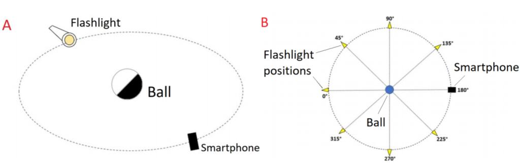 Πείραμα:Τι είναι τελικά η Σελήνη; δίσκος ή σφαίρα και γιατί; - Φωτογραφία 2