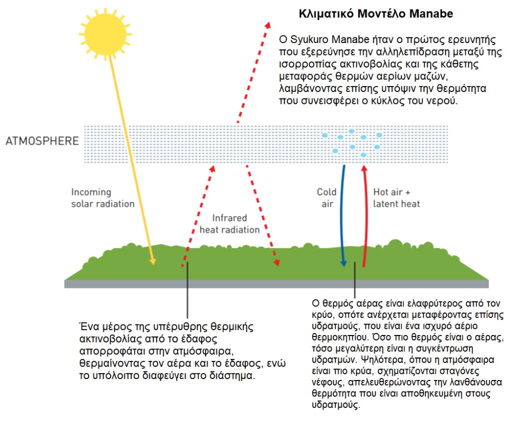 Βραβείο Νόμπελ Φυσικής στα μοντέλα που προβλέπουν την κλιματική αλλαγή - Φωτογραφία 1