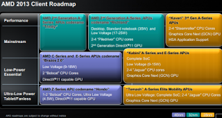 AMD Richland APUs: Διέρρευσαν χαρακτηριστικά των πρώτων μοντέλων - Φωτογραφία 1