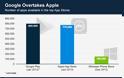 Το  Google Play ξεπερνά το App Store της Apple