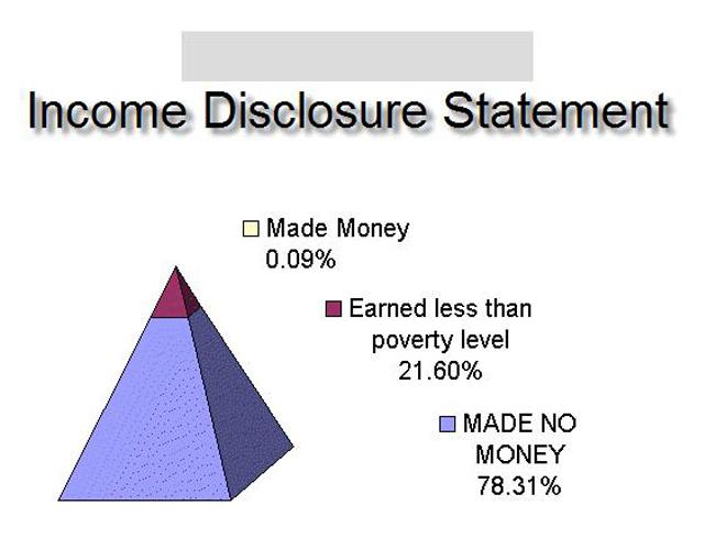 Το κόλπο των επιχειρήσεων που λειτουργούν βάσει πυραμιδικών συστημάτων... - Φωτογραφία 4