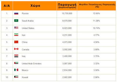Top-10 των πετρελαιοπαραγωγών χωρών στο κόσμο - Φωτογραφία 2