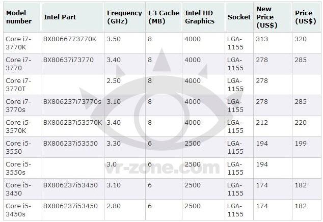 Η Intel ρίχνει τις τιμές στους Ivy Bridge - Φωτογραφία 2