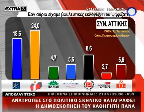 Δημοσκόπηση Πάνα απο το πανεπιστήμιο Αθηνών - Καταρρέει η ΝΔ, σταθερά τρίτη η Χρυσή Αυγή - Φωτογραφία 2