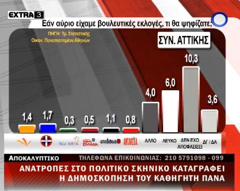 Δημοσκόπηση Πάνα απο το πανεπιστήμιο Αθηνών - Καταρρέει η ΝΔ, σταθερά τρίτη η Χρυσή Αυγή - Φωτογραφία 3