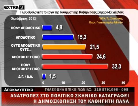 Δημοσκόπηση Πάνα απο το πανεπιστήμιο Αθηνών - Καταρρέει η ΝΔ, σταθερά τρίτη η Χρυσή Αυγή - Φωτογραφία 9